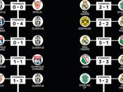 Juventus Real Madrid: duello finale numeri [infografica]