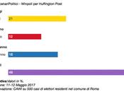 Sondaggio SCENARI POLITICI WINPOLL MAGGIO 2017 Raggi, rifiuti suoi predecessori)