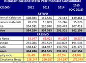 Milan, Bilancio 2016: numeri finali passaggio proprietà