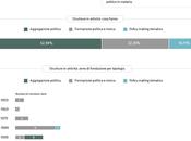Quanti sono think tank fondazioni politiche Italia