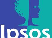Sondaggio IPSOS maggio 2017: 30,9%, 30,2%, 29,8%