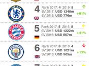 Brand Finance Juventus, prima delle italiane, dodicesimo posto