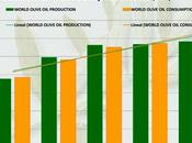 Produzione dell'olio d'oliva calo. Nell'Unione Europea -25%