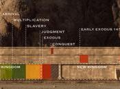 Patterns Evidence: Exodus Documentario Netflix
