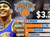 Knicks Lakers franchigie ricche, Warriors salita, Cavs perdita!