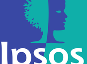 Sondaggio IPSOS luglio 2017: 35,1%, 27,6%, 26,9%