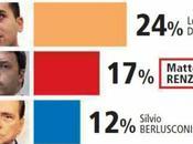 Politica: vorreste alla guida Paese? sondaggio shock Piepoli