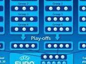 UEFA, Confermato format della UEFA Nations League