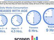 Bambini tempo davanti schermo: ricerca sfata falsi miti
