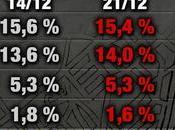 Sondaggio INDEX RESEARCH novembre 2017: 36,3%, 28,3%, 27,9%