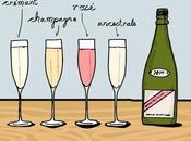 Champagnes Millèsimès= anni