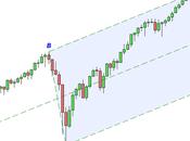 S&P 500: aggiornamento grafico