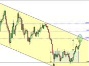 Euro-Dollaro: nuovo allungo