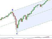 S&P 500: correzione inversione?
