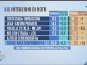 #Elezioni2018: settimane voto, ultimi sondaggi analisi della situazione