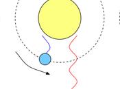 Obliquità orbitali misurate