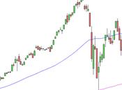 S&P 500: elementi positivi settimana calo