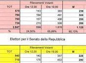 Elezioni politiche marzo 2018 risultati Casale