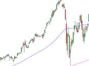 S&P 500: prosegue risalita