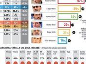 Sondaggio Piepoli Maggio 2018): 39%, 32%,