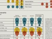 Sondaggio Ipsos Maggio 2018): 38,8%, 33,7%, 21,5%