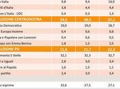 Sondaggio Maggio 2018): 39,5%, 32,1%, 21,6%