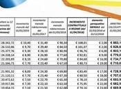 Contratti, Corte Conti certifica rinnovi 2016-18 tabelle degli arretrati maggio