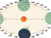 二十四节气 Termini Solari Solar Terms