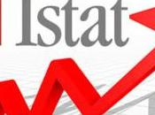 Report Istat. L'Innovazione nelle imprese