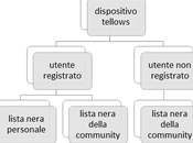 Lista nera multi dispositivo utenti registrati tellows