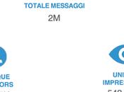 Puglia vista web. Gargano presente trend solo Pizzomunno rifiuti marini