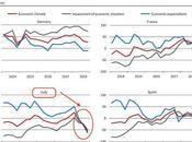"""L'effetto """"Governo degli scappati casa"""" amplifica sempre sull'economia italiana andando verso l'ennesima RECESSIONE pochi anni"""