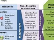 Gamification: Buzz Word Realtà?