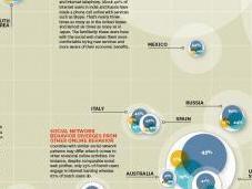 Mappatura della Rete Sociale