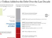 Obama: trovato l'accordo evita default un'infografica sulla storia debito