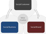 Preparazione Social Business