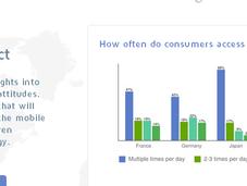 Mobile Planet: Statistiche sull'uso degli Smartphone comportamenti utenti