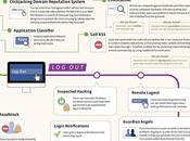 Infografica: Tutto quello dovete sapere fare, sulla sicurezza vostro account Facebook