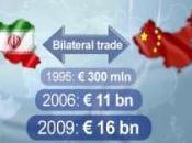 L'orizzonte sino-iraniano cooperazione energetica strategia militare