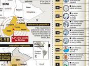 Forte scossa terremoto Bolivia. tremano edifici
