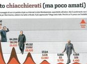 Economia Reputazione Web, ecco classifica PhiNet 2011