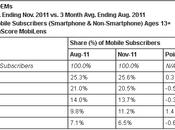 cellulari venduti: Statistiche 2011!