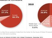 Nuovo studio: cristianesimo religione diffusa confini