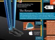 Life Times Steve Jobs Infographic World