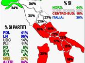 Sondaggio GPG_AND: Quanti sono favorevoli all'indipendenza della propria regione?