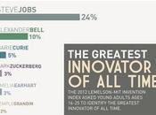 Steve Jobs parte della nostra storia