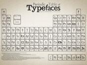 Infografica: tavola periodica Typeface