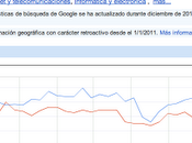 Google Revenue: fatturato AdWords
