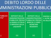 debito pubblico italiano fosse inferiore miliardi?