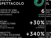 Quanto costa Festival Sanremo 2012?
